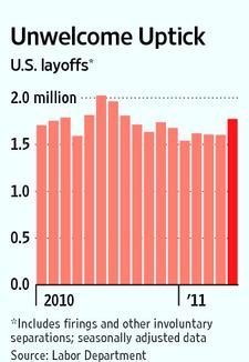 Layoffs_unwelcome_uptick