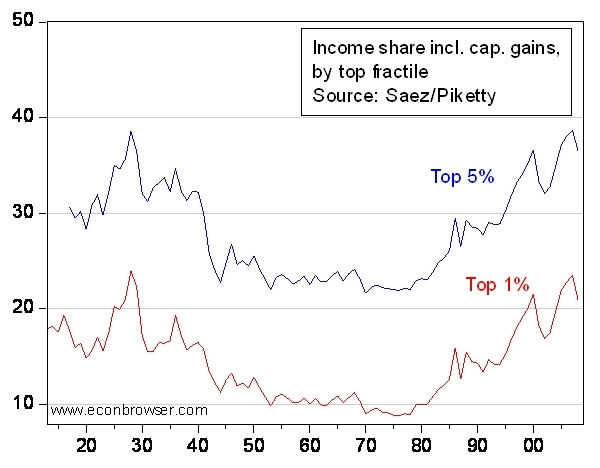 Income_inequality_econbrowser