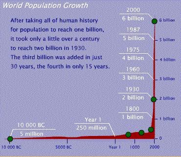 Population_growth
