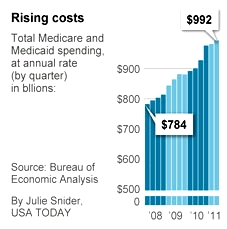 Health_care_costs_usatoday