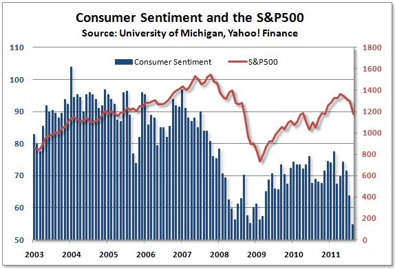 Consumer_sentiment_aug_2011