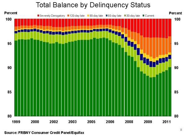 Debt_by_delinquency_status