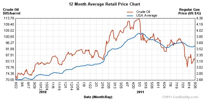 Oil_gas_chart_aug_2011
