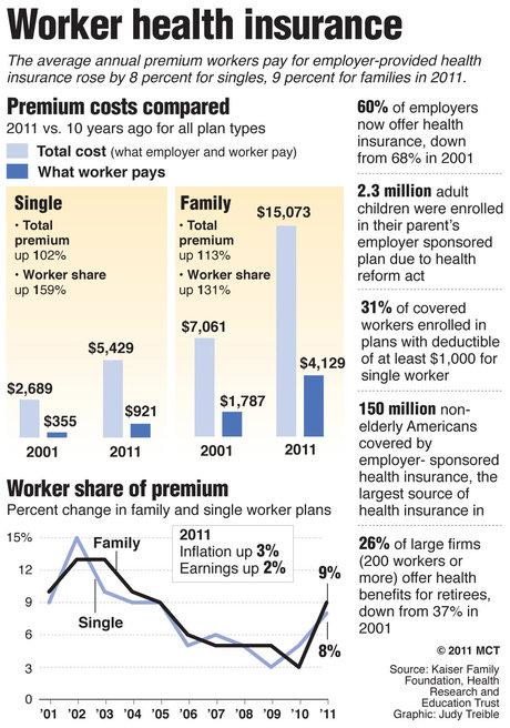 Worker_health_insurance_2011