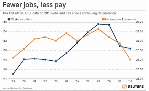 Fewer_jobs_less_pay