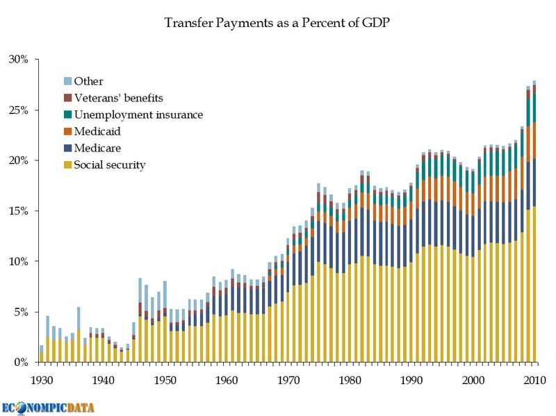 Transfer_payments_gdp