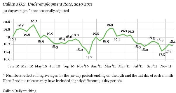 Gallup_underemployment_nov_2011