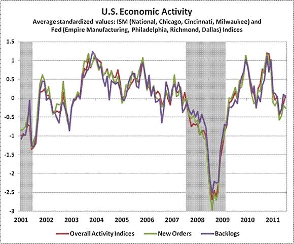 Hussman_us_economic_activity