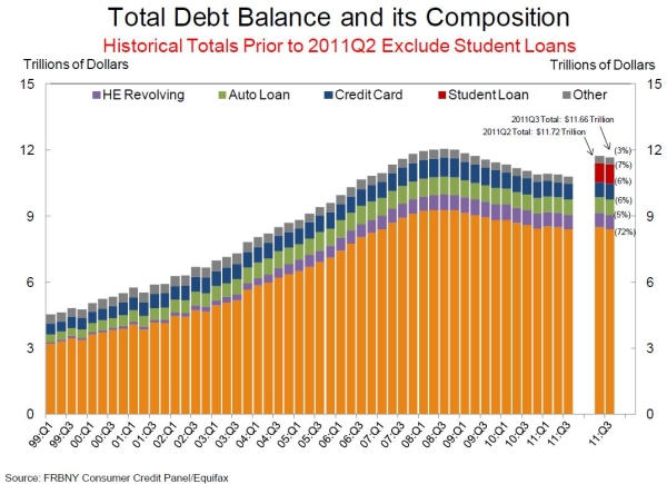 Total_household_debt_balance_q3_2011