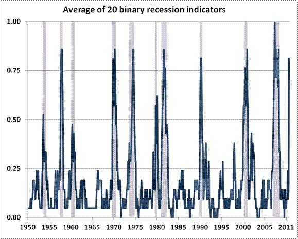 Hussman_recession_indicators