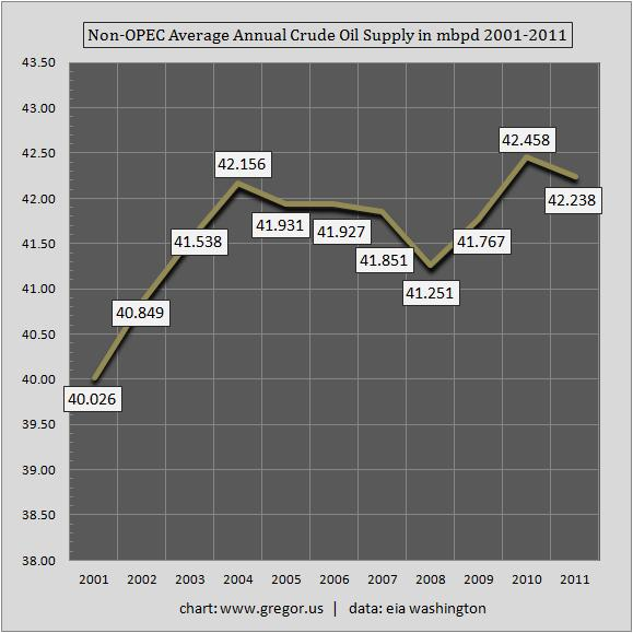 Non_opec_crude_oil_production