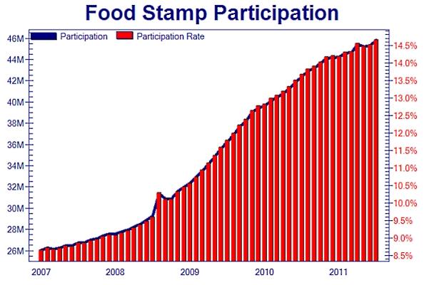 Food_stamps_aug_2011
