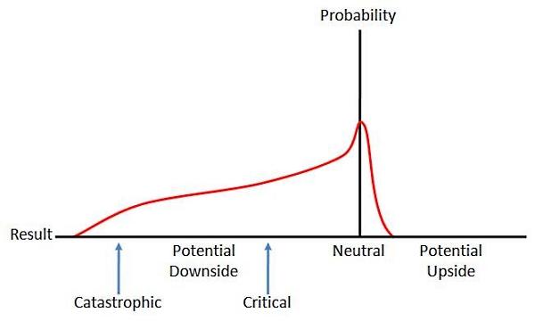 Risk_profile_bad