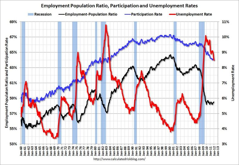 Cr_employment_population_dec_2011