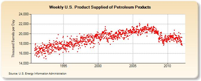 Eia_oil_products_supplied_jan_2012