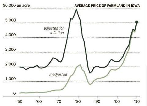 Krugman_farm_prices