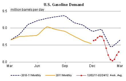 Us_gasoline_demand_feb_2012