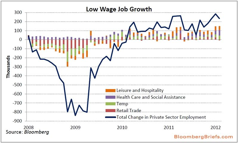 Low_wage_job_growth