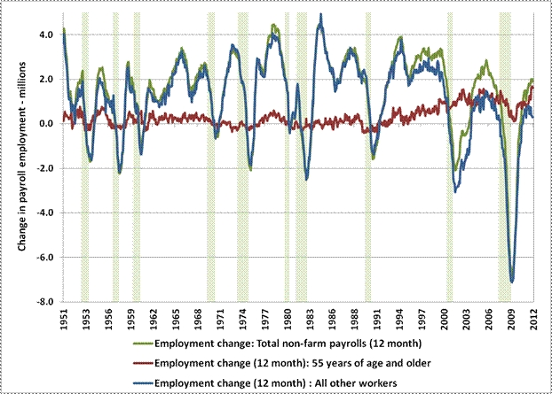 Jobs_growth_55_and_older