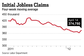 Initial_jobless_claims_wsj_april_2012