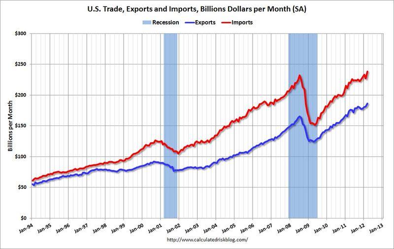 Us_trade_deficit_may_2012