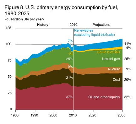 Primary_energy_us_by_fuel_2012