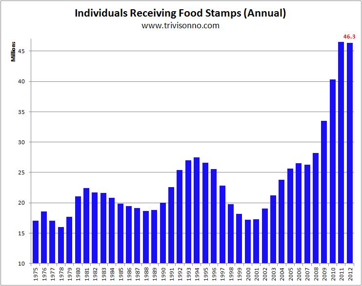 Food_stamps_annual