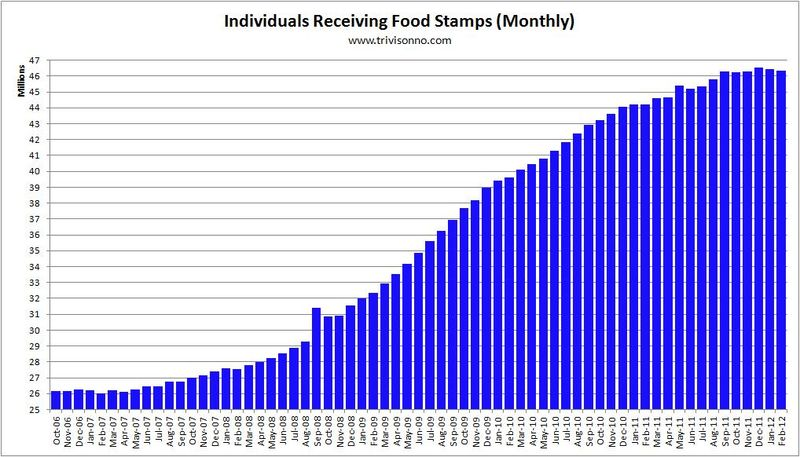 Food_stamps_post_recession