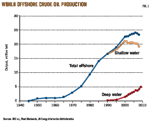 World_offshore_crude_production