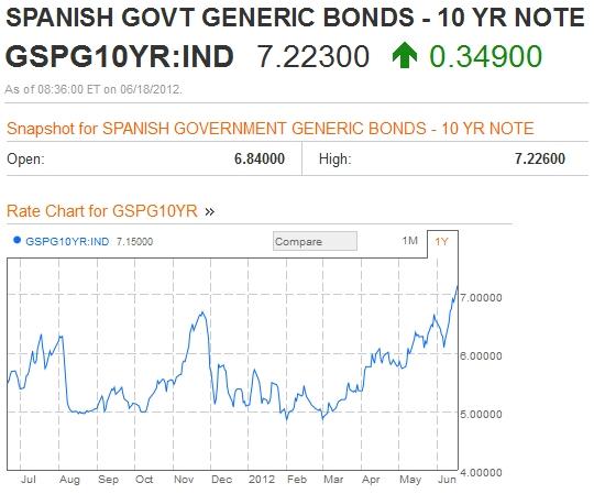 Spanish_10_year_bond_yields
