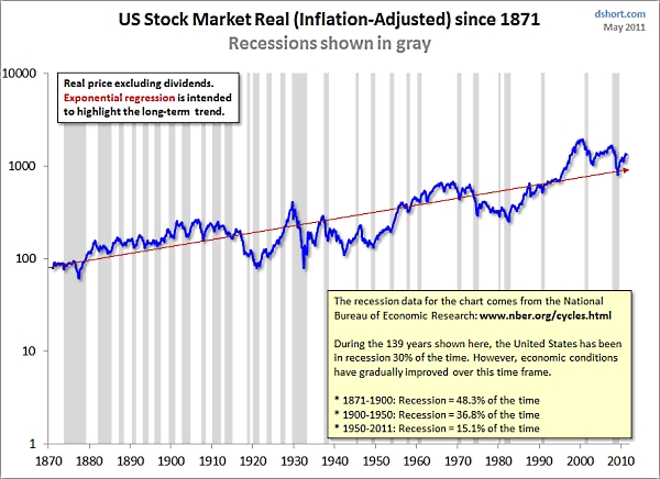 S&p_composite_and_recessions