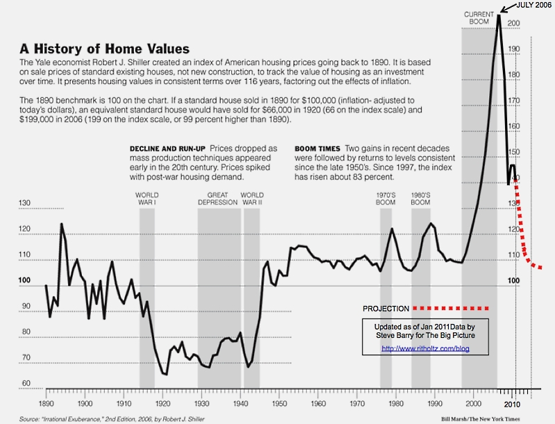 2011_Case_Shiller_updated