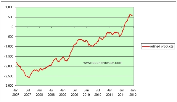 Us_net_exports_oil_products