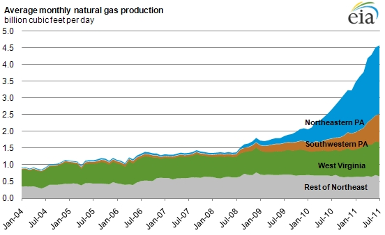 Natural_gas_production_northeast