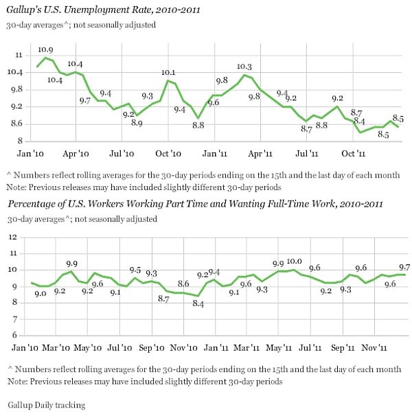 Gallup_employment_dec_2011