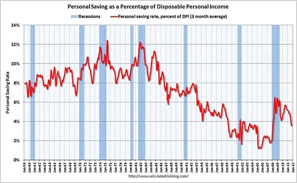 Personal_saving_oct_2011