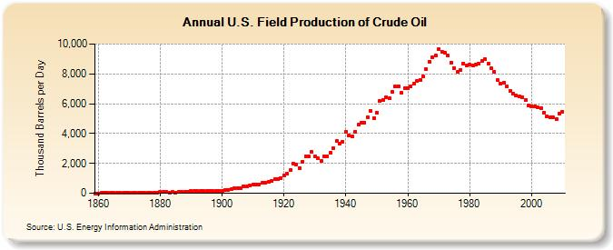 Us_crude_oil_production_eia