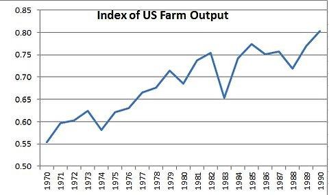 Krugman_farm_output