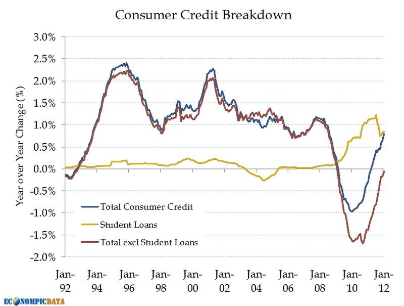 Consumer_credit_breakdown