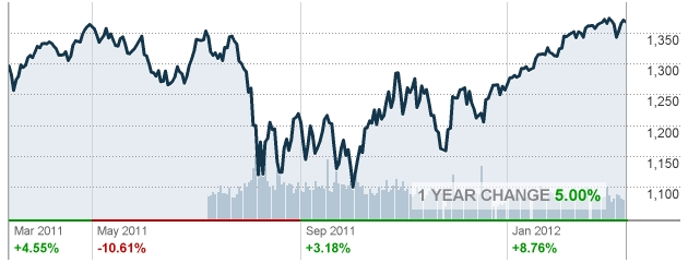 S&p_500_1_year_march_2012