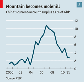 China_current_accounts