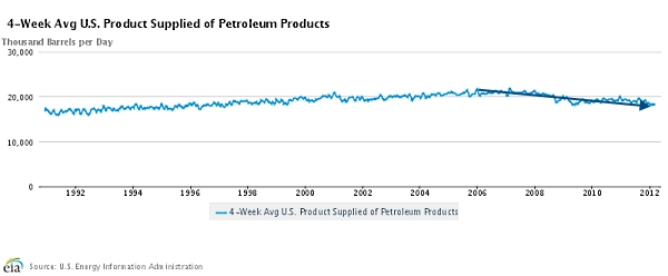 Eia_oil_products_supplied_mar_2012