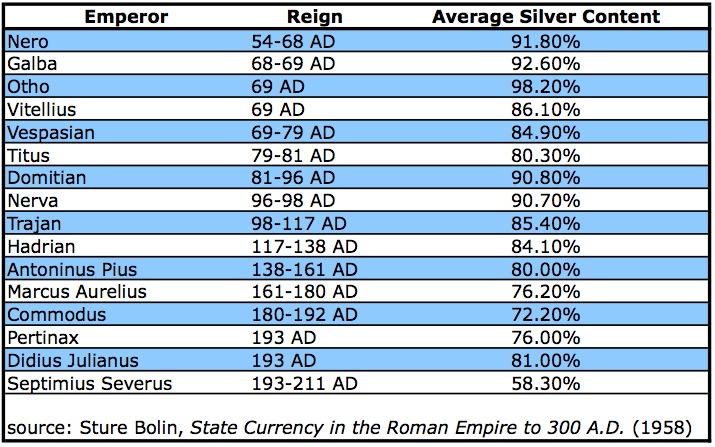 Roman_coins_silver_content