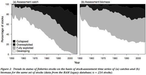 Fish_catch_versus_stocks