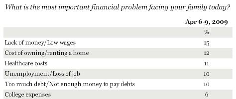 Gallup_not_enough_money