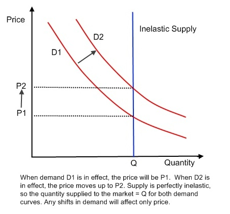 Fixed_supply_and_demand