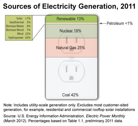 Sources_of_electricity_generation_2011_eia