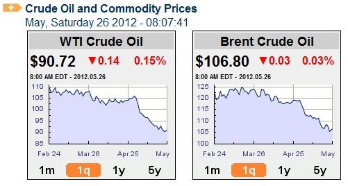 Oil_prices_may_26_2012