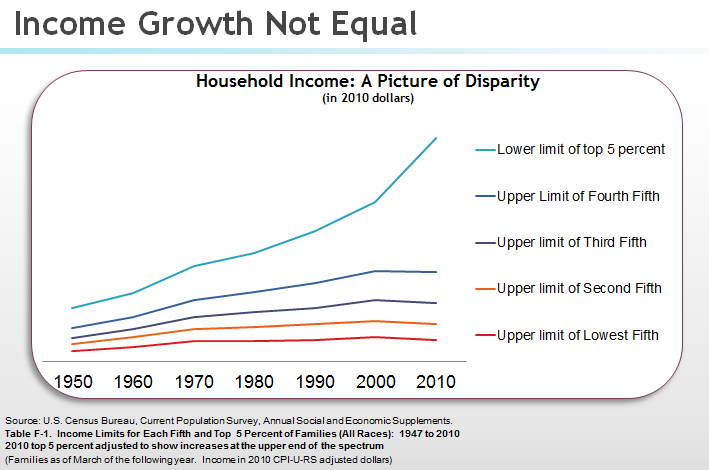 Income_growth_not_equal