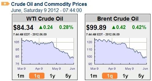 Oil_prices_june_09_2012